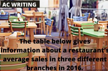 The table below gives information about a restaurant's average sales in three different branches in 2016.