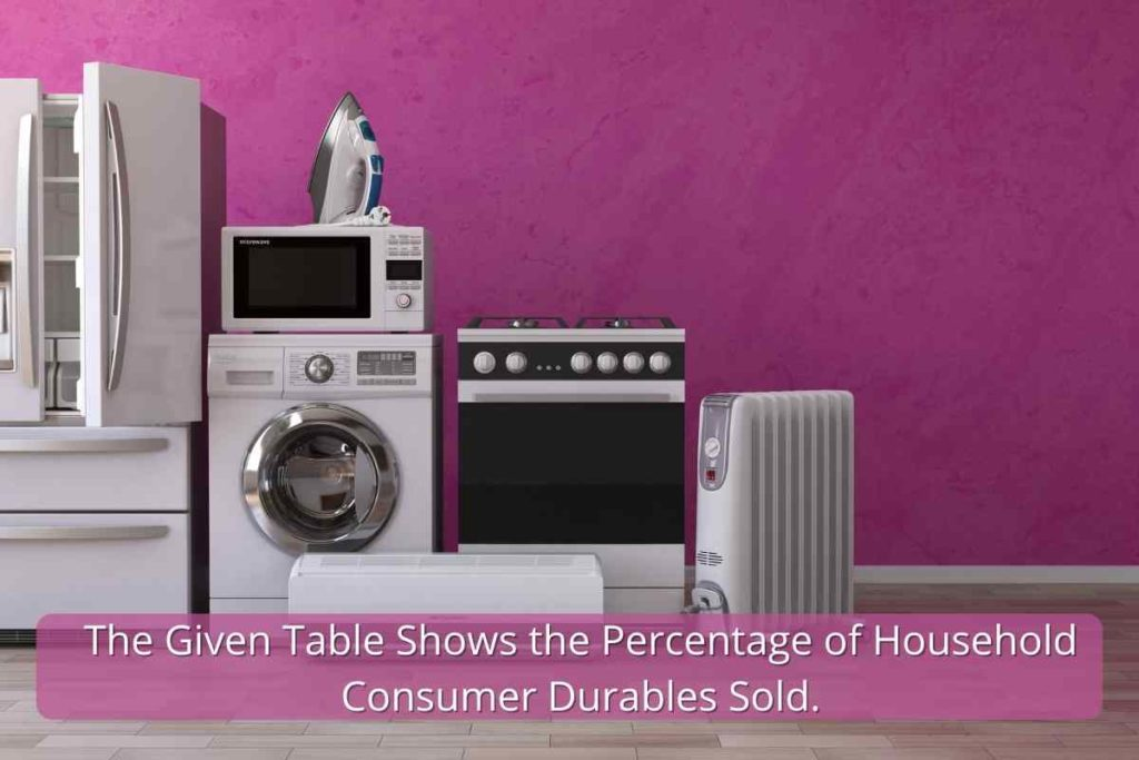 The Given Table Shows the Percentage of Household Consumer Durables Sold.