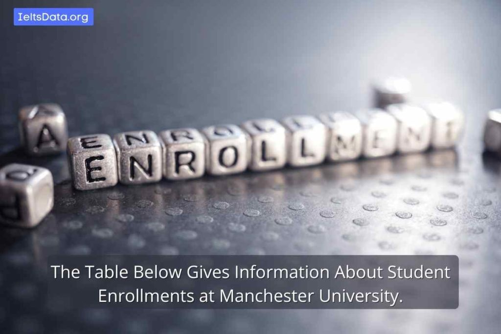 The Table Below Gives Information About Student Enrollments at Manchester University.