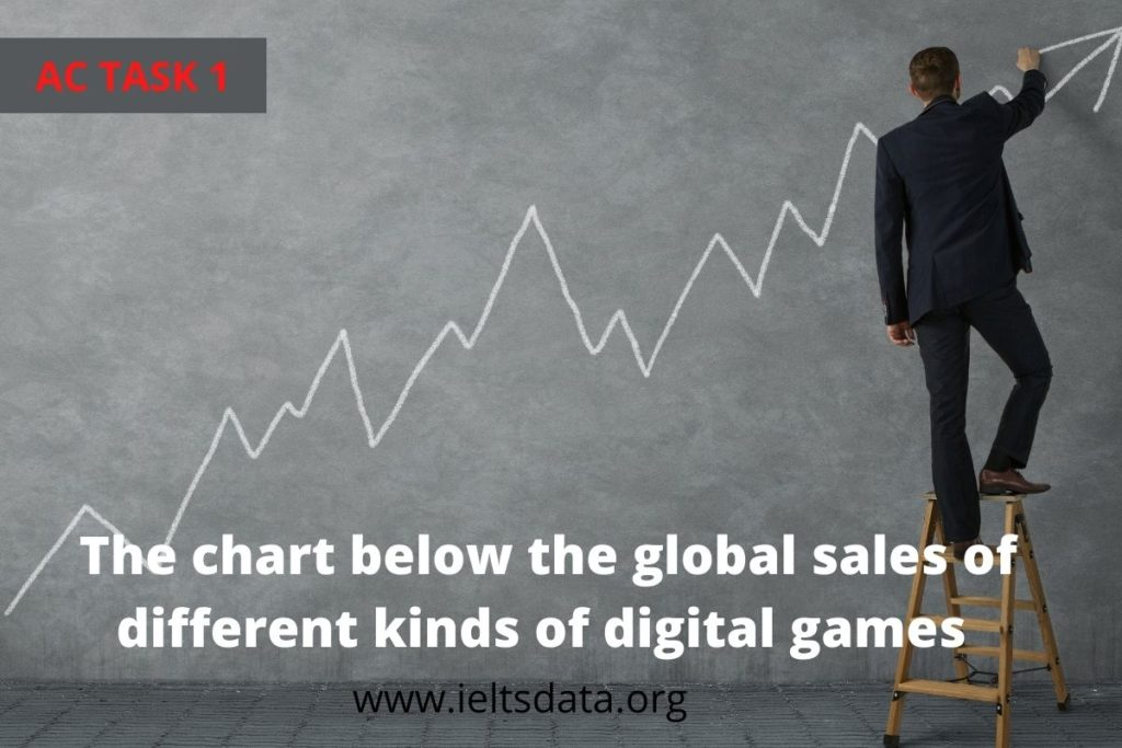The chart below the global sales of different kinds of digital games