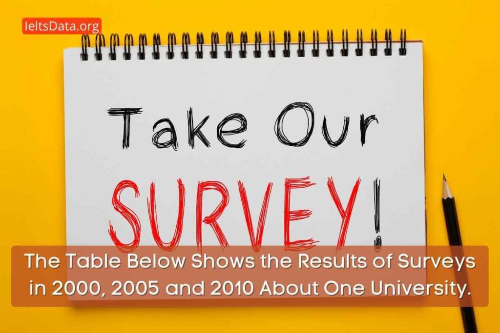 The Table Below Shows the Results of Surveys in 2000, 2005 and 2010 About One